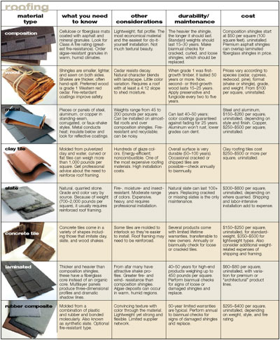 Home design tips roofing selections for Types of roofing materials